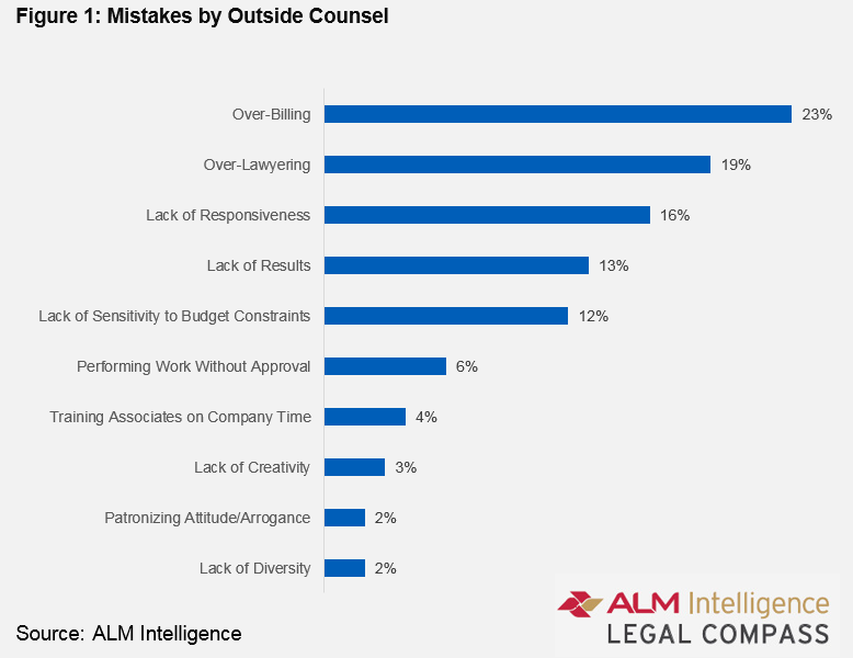 Figure 1 Mistakes By Outside Counsel