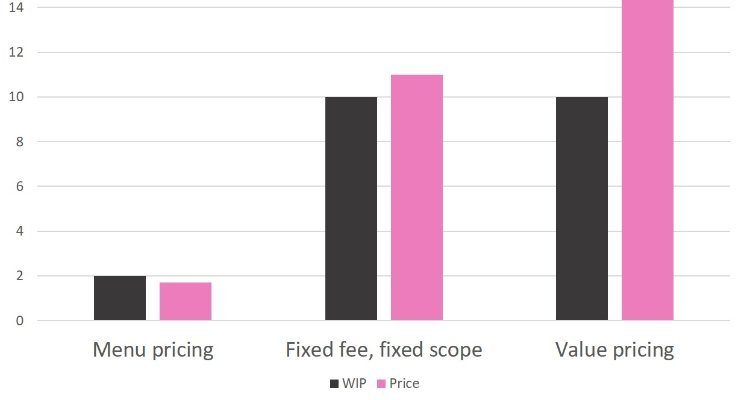 Fixed Fees