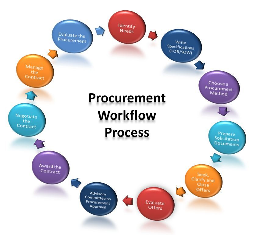 tce application in procurement system selection System selection & procurement identifying the need for a new system is the easy part but actually selecting and procuring the right system for your organizational needs we provide an end-to-end selection and procurement competency to ensure you're taken care of throughout the entire process.